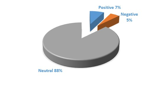 The Message Sentiment (in percentage)