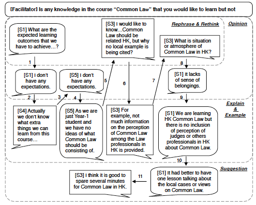 Figure 2. Elaborations of ideas on the       topic about missing content in the Common Law course.