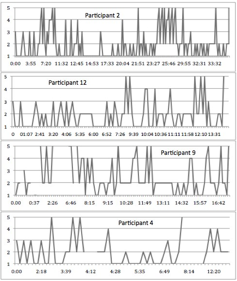 Search Patterns of Selected Participants (Participant 2, 12, 9, and 4)
