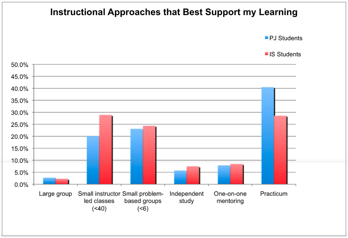 Instructional approaches that B.Ed students identified as best supporting their learning