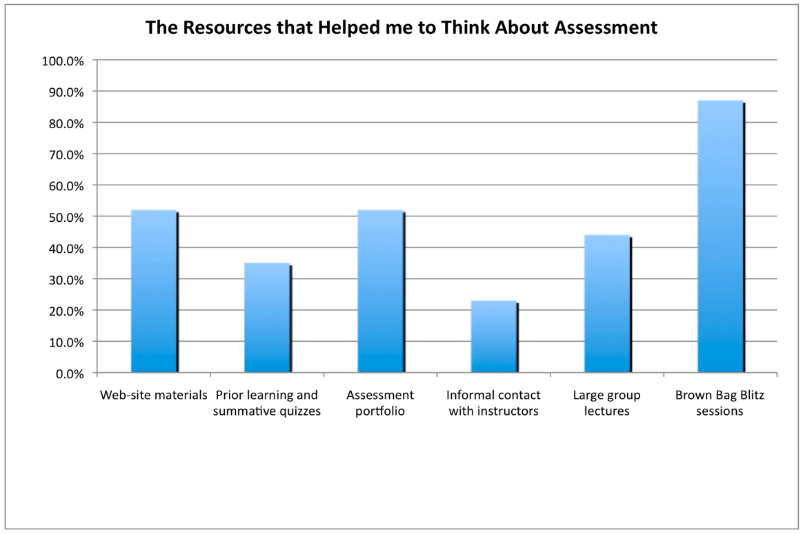 Assessment module methods and resources that B.Ed students identified as best supporting their learning