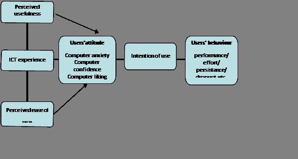 TAM model based on Davis (1993) and Miller et al (2003)