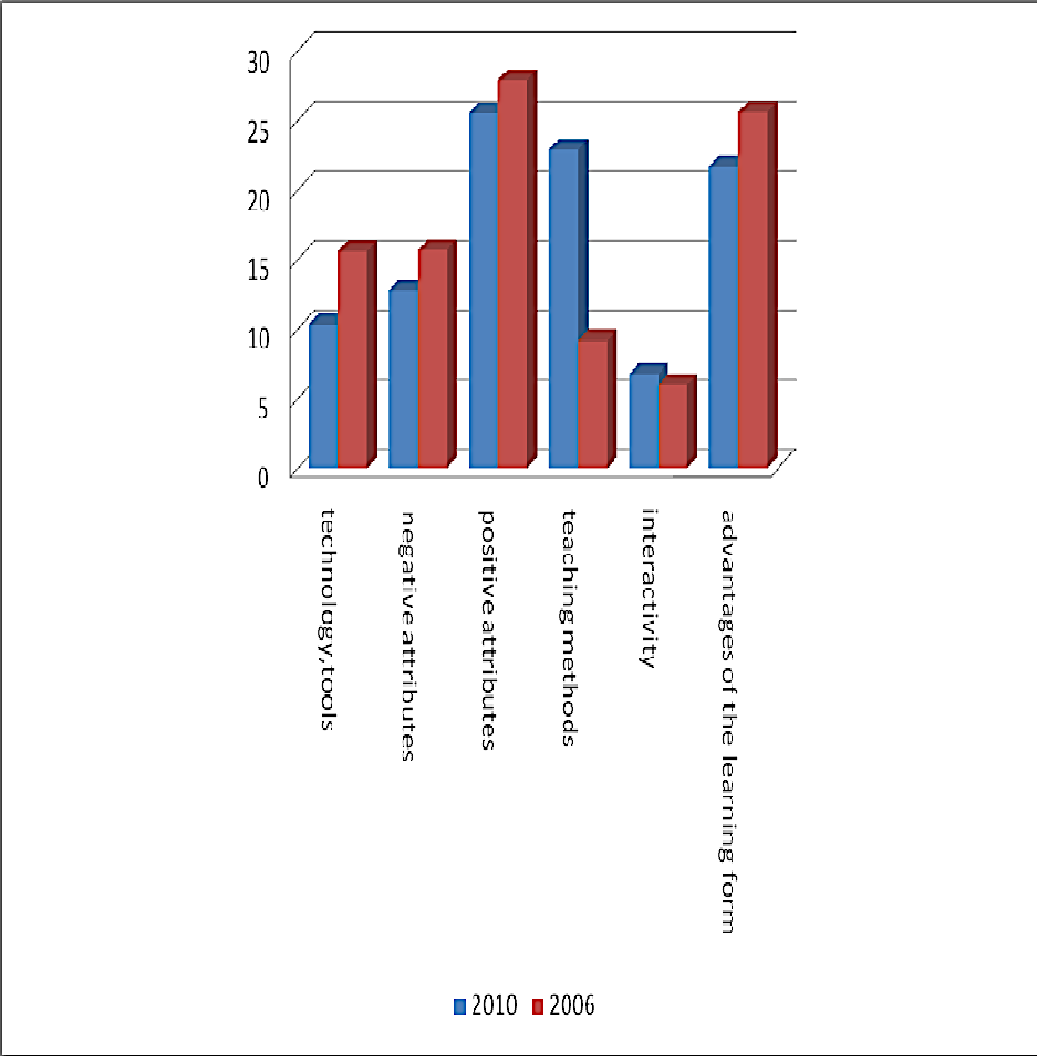 Differences between the students' attitude toward e-learning in the two periods