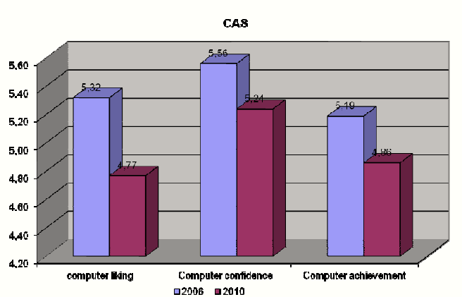 Results of CAS in the two phases