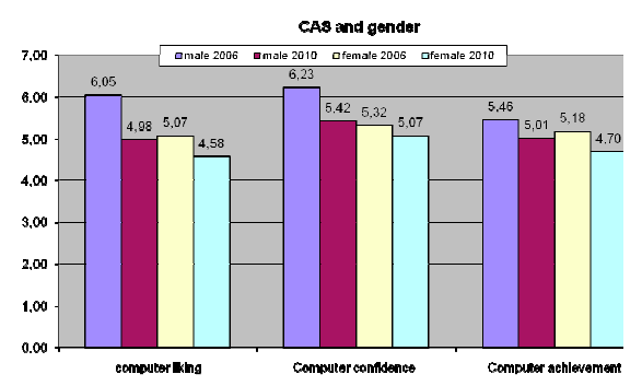 CAS and gender