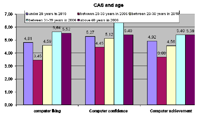CAS and age