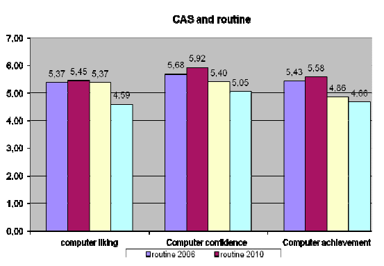 CAS and routine