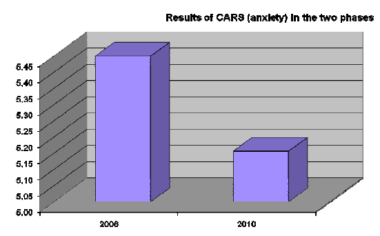 Results of CARS in the two phases