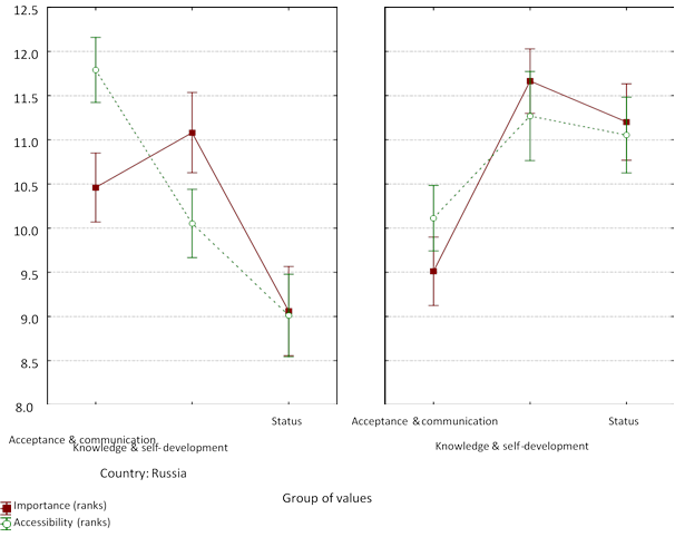 Ranking of school life values (hereafter, for importance there is a continuous line, which connects average values and accessibilities – a dotted line, also connecting average values; brackets hereafter correspond to 95% confidential interval) by Russian schoolchildren (left) and Turkish ones (right)