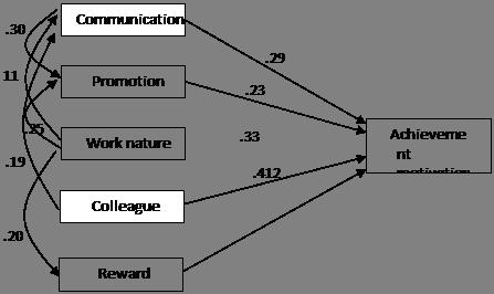 Path analysis diagram