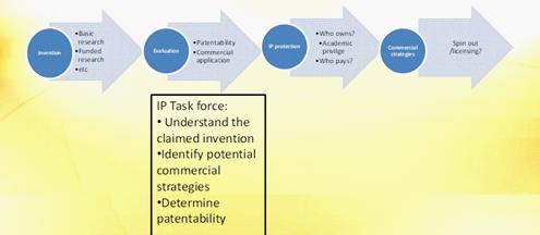 (Source: Hızıroğlu, Ö. (2010). University Technology Commercialization in Turkey. Les Turkey Conference 2010)