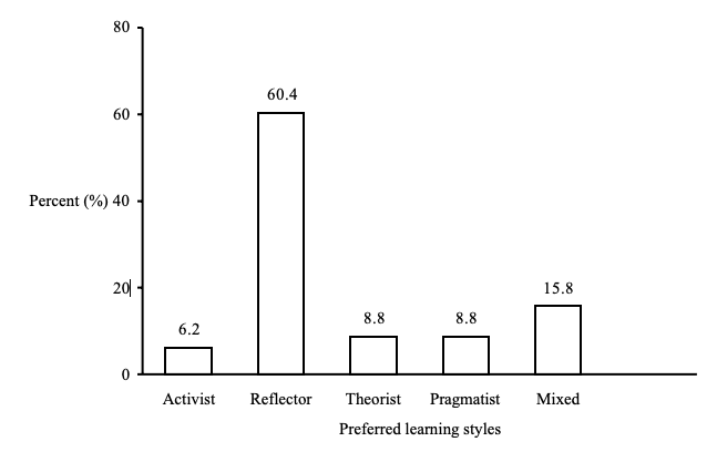 Distribution of LSQ learning styles preferences among the pharmacy students [n=240]