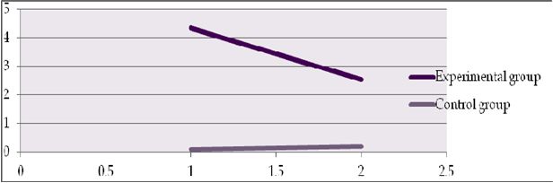 Mean value of procrastination variation in post-test and follow-up test