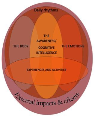 The approach to child wellbeing (Marjanen & Hurtig 2010)