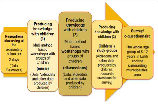 Child-based data collection process with data (Marjanen & Laakso, 2011)