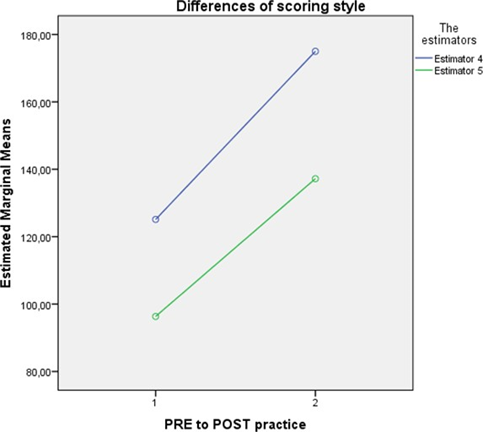 Scoring styles of estimators. Means of all variables in the evaluation