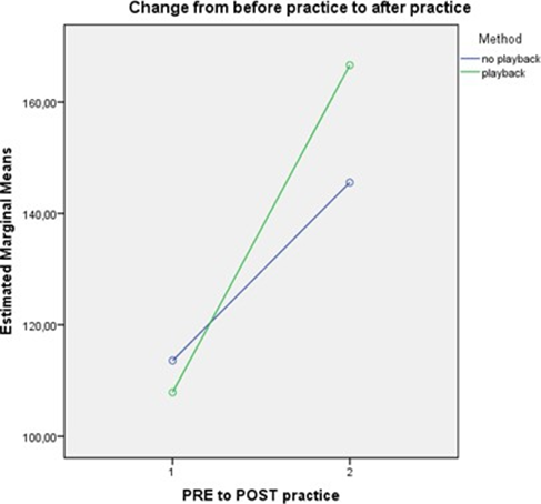 Overall changes in study groups from before practice to after practice. Means of all variables and the two estimators of the performance
