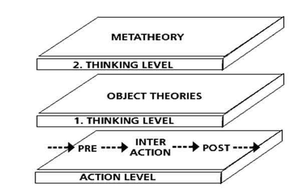 Pedagogical level thinking (Kansanen, 1991, 1993)
