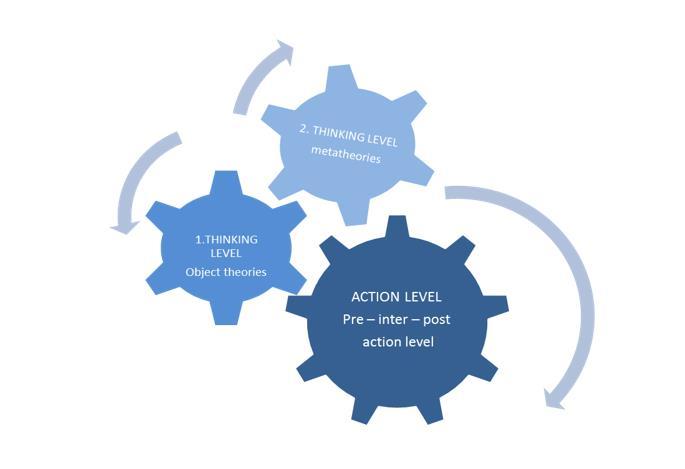 Sepp's applied model of pedagogical thinking after Kansanen