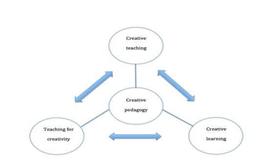 Creative pedagogy (Lin, 2011)