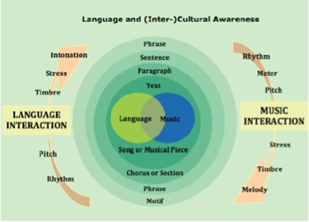 Graphics to show the similar elements and structures of music and languages, as described in the Teacher's Handbook (http://www.emportfolio.eu)