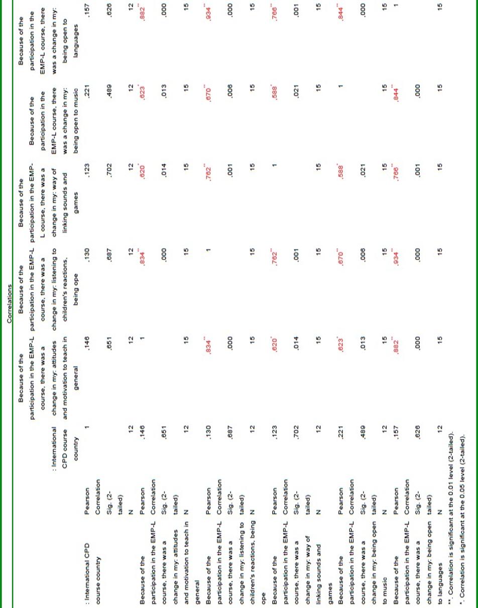 Appendix (Correlations: CPD course participation vs. changes at work)
