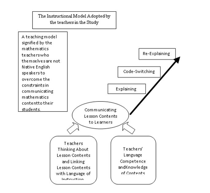 The Instruction Model adopted by the mathematics teachers