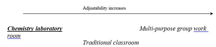 figure 1. potential agility between spaces