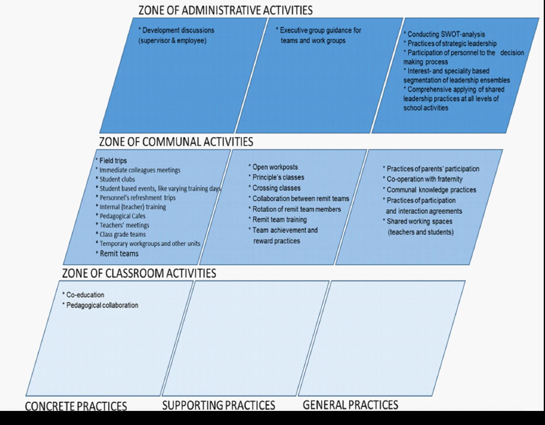Zones of school activities and types of practices