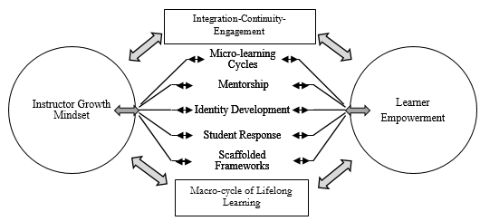 Experiential Learning Theory combined with an Identity Development Model. Adapted from Jarvis (1999) and Marcia (1966)