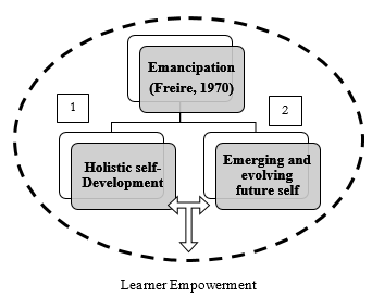Experiential Learning Theory combined with Identity development model. Adapted from Jarvis (1999) and Marcia (1966)