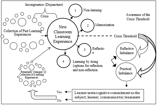 Base elements of Phase 1 of the IIAF model of curriculum development