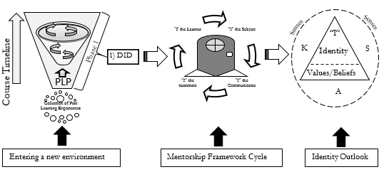 Multi-modal curriculum development of structured learning frameworks for integration, continuity engagement towards PLP and DID in an IIAF Classroom