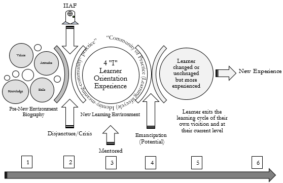 The IIAF First Learning Cycle towards Engagement