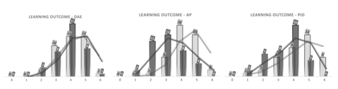 Students self-evaluated statement of the level of learning of the 4th semester courses. Evaluated from 0-6, where 0 is very low learning outcome and 6 is very high. The dark gray color shows results from survey 2 (April), both when looking at bars and the trendline. The light gray color shows the results from survey 1 (February), both when looking at bars and the trendline