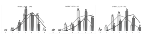 Students self-evaluated statement of the level of difficulty of the 4th semester courses. Evaluated from 0-6, where 0 is very low difficulty and 6 is very high. The dark gray color shows results from survey 2 (April), both when looking at bars and the trendline. The light gray color shows results from survey 1 (February), both when looking at bars and the trendline
